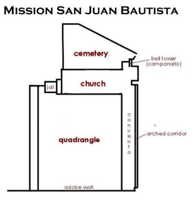 California Missions San Juan Bautista